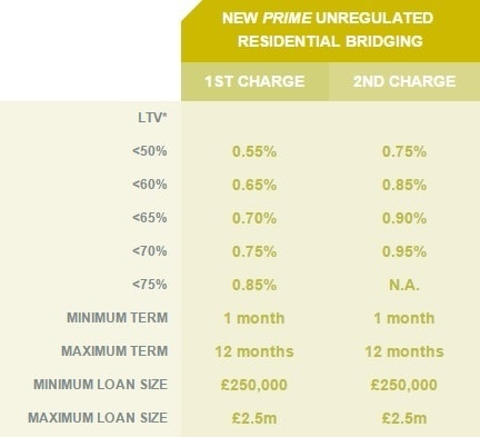 Prime rate table Apr 2017